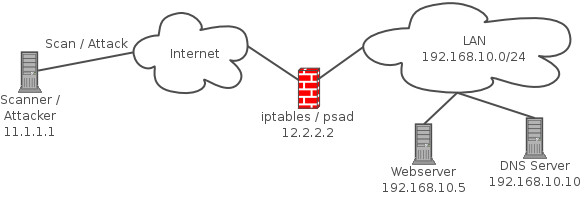 Network diagram to illustrate the deployment of psad along with an iptables firewall